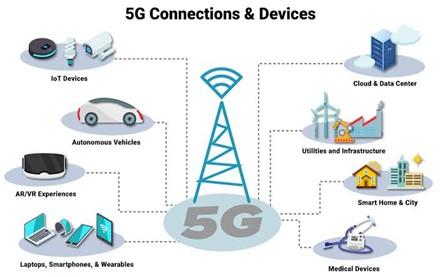 Certfort's image illustrating 5G: Fifth Generation Cellular Technology - Certfort Limited 2021
