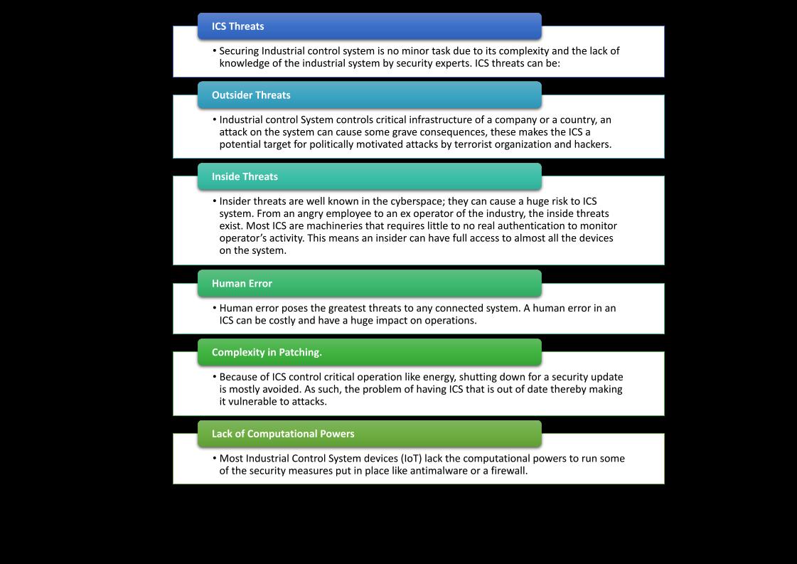 Certfort's image illustrating CyberSecurity Practices for Industrial Control System [ICS] - Certfort Limited 2021